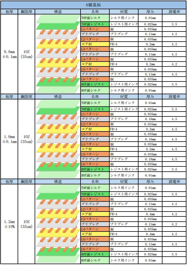 多層配線基板