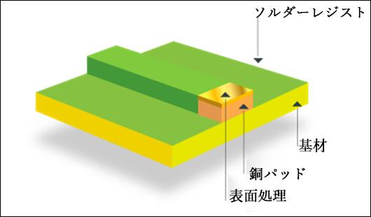 プリント基板の表面処理