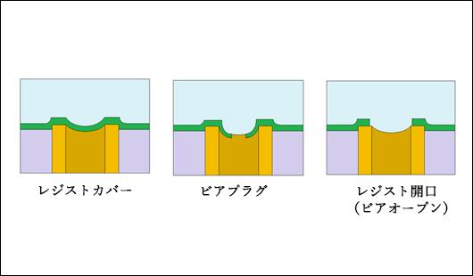 ビアカバー,プリント基板の穴処理