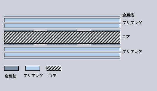 プリプレグ,コア,金属箔,基板材料